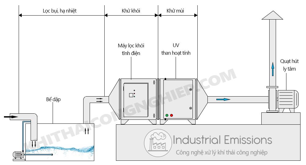 Mô hình xử lý CNC năm 2020